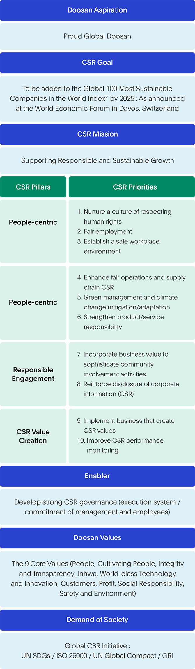 CSR Strategy Diagram Image