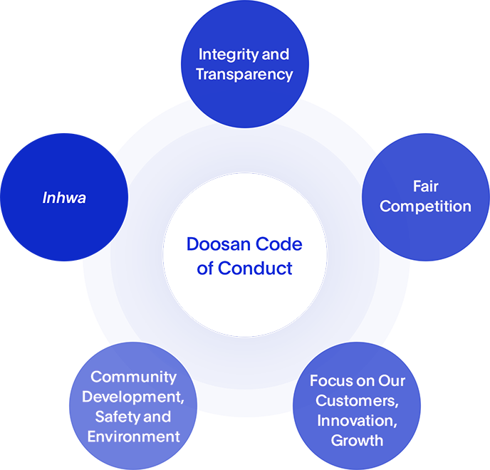 Doosan Code of Conduct Image - Integrity and Transparency, Fair Competition, Focus on Our Customers, Innovation, Growth, Community Development, Safety and Environment, Inhwa