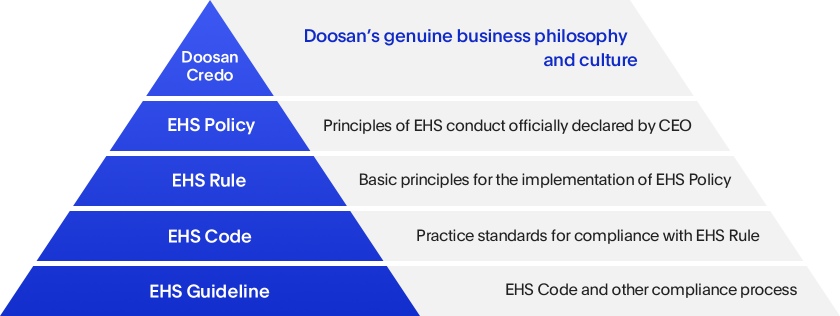 Doosan's EHS Standard System Image  - (From above)Doosan's genuine business philosophy and culture, Principles of EHS conduct officially declared by CEO, Basic principles for the implementation of EHS Policy, Practice standards for compliance with EHS Rule, EHS Code and other compliance process