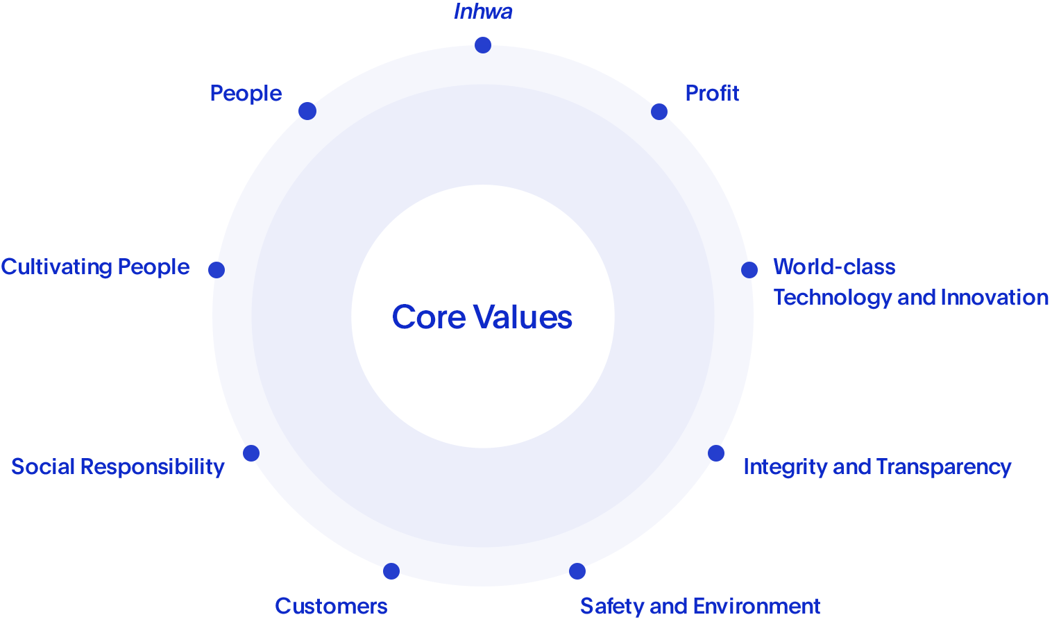 Core Values - People, Inhwa, Profit, Cultivating People, World-class Technology and Innovation, Social Responsibility, Integrity and Transparency, Customers, Safety and Environment