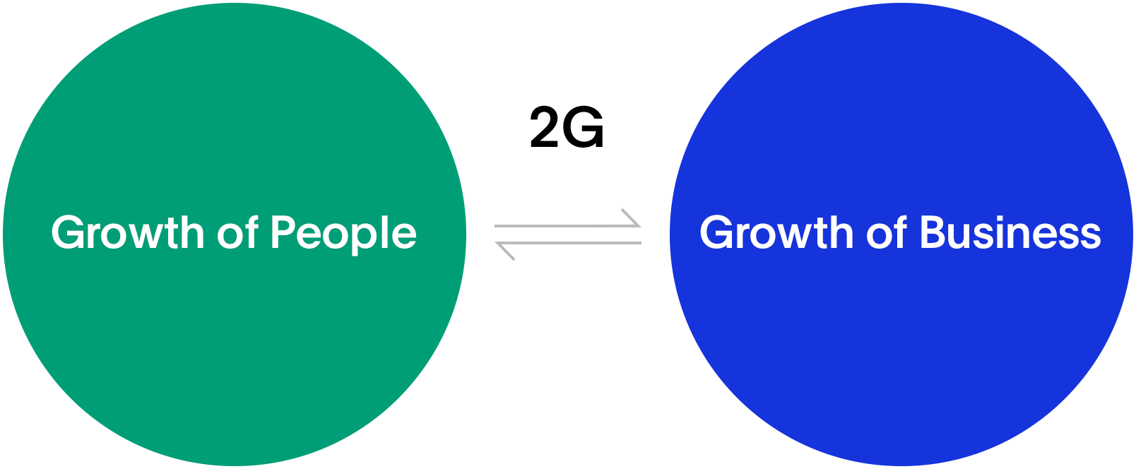 Growth of People) < 2G philosophy > Growth of Business