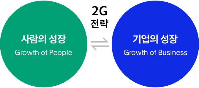 사람의 성장(Growth of People) < 2G전략 > 사업의 성장(Growth of Business)