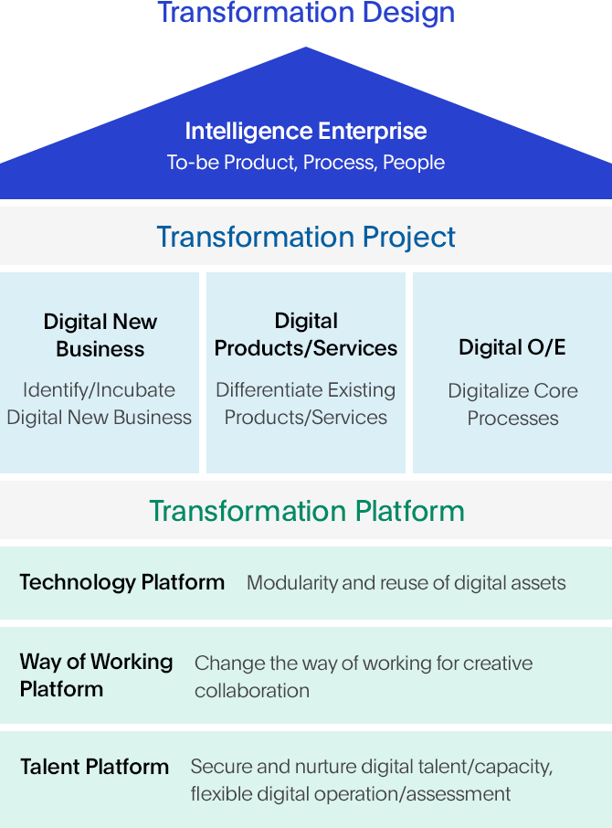 Goal of Digital Transformation Image